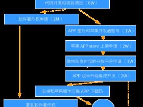 开发APP要多少钱?分解过程再看功能需求就明白了